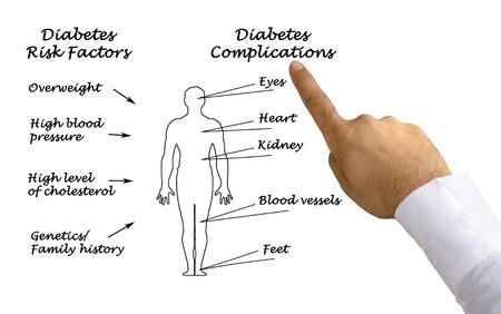47844371 Diabetes Complications
